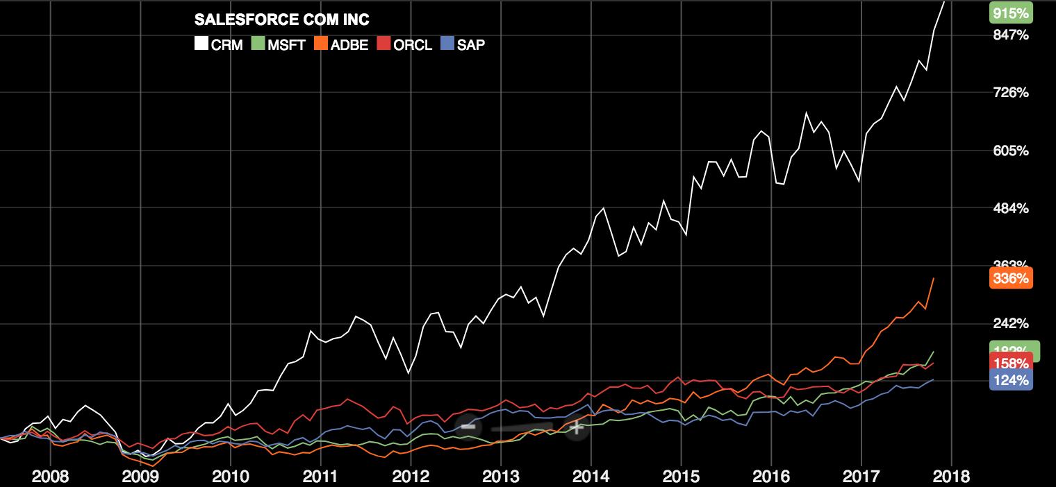 Orcl Stock Quote Unforced  Salesforce Expert Benedikt Kastl From Munich  Blog